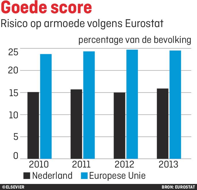 Is In Nederland Werkelijk Sprake Van Een Armoedeprobleem