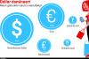 Ondernemers de dupe van dure valutatransacties