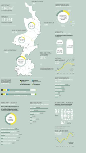 Limburg Infographic