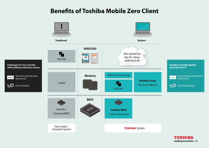 Toshiba Mobile Zero Client_EN_Benefits