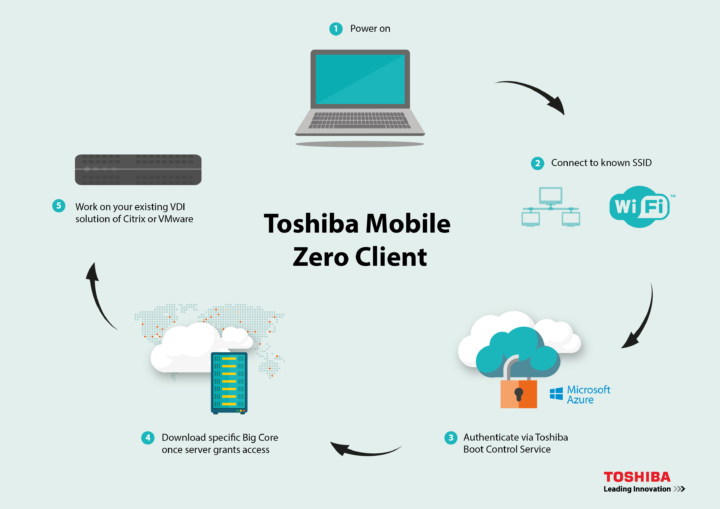 Toshiba Mobile Zero Client_EN_Process