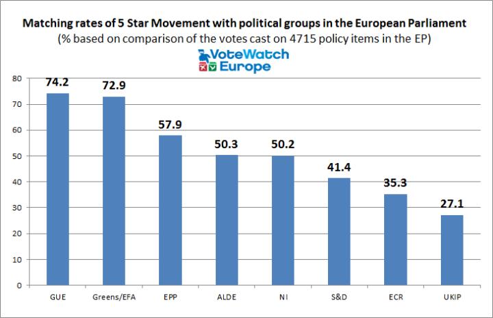 5-star-vs-political-groups-1
