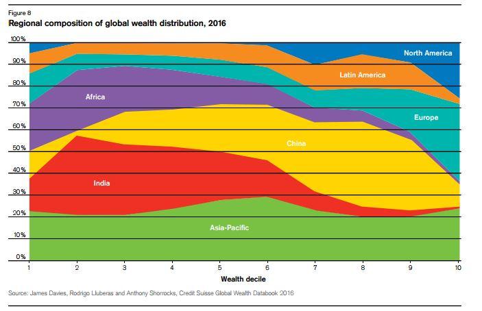 Waar komen de 'rijkste' 10 procent en de armste 10 procent vandaan? Foto: Credit Suisse