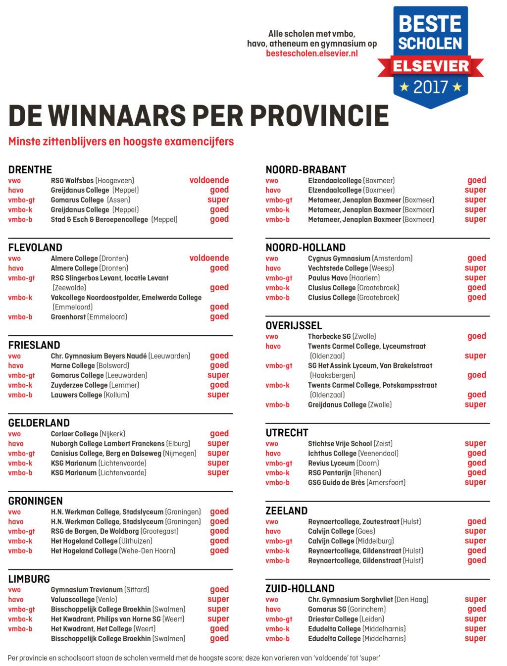 per-provincie