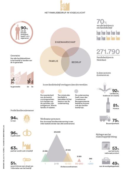 infographic-familiebedrijven-in-vogelvlucht