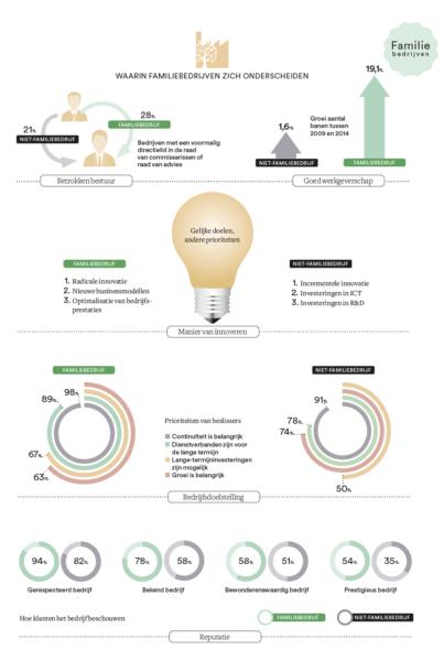 infographic-waarin-familibedrijven-zich-onderscheiden